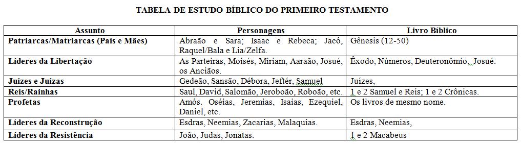 tabela de estudos biblicos